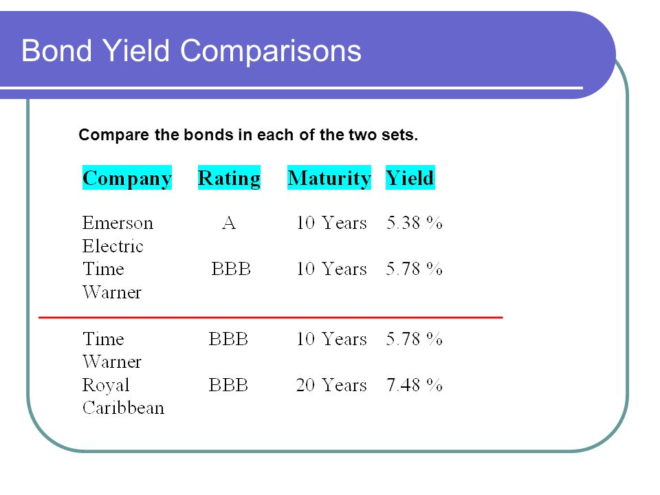 Bond Yield Comparisons Compare the bonds in each of the two sets.