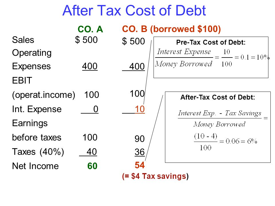 After Tax Cost of Debt CO. A Sales $ 500 Operating Expenses 400 EBIT (operat.income) 100 Int.