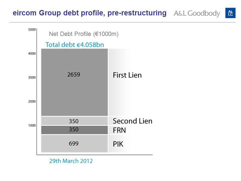 Net Debt Profile (€1000m) eircom Group debt profile, pre-restructuring