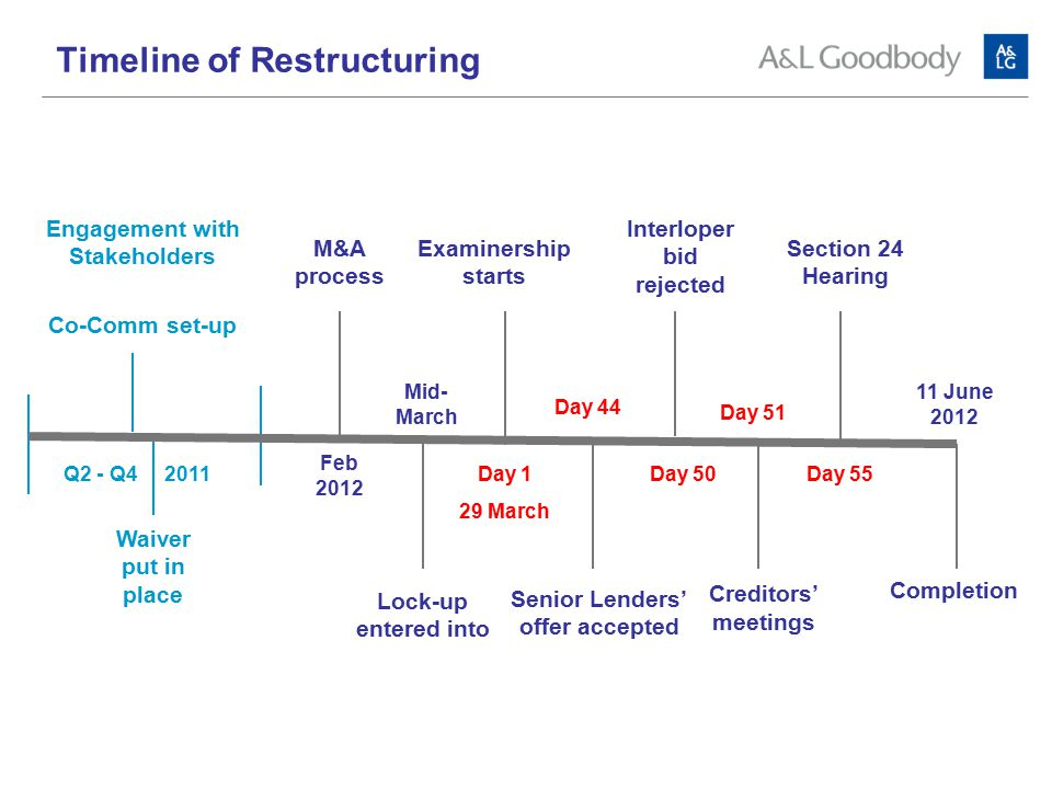 Q2 - Q4 2011 Timeline of Restructuring Day 1 29 March Examinership starts 11 June 2012 Day 44 Senior Lenders' offer accepted Creditors' meetings Day 50 Interloper bid rejected Feb 2012 Mid- March M&A process Lock-up entered into Day 51 Day 55 Section 24 Hearing Completion Engagement with Stakeholders Co-Comm set-up Waiver put in place