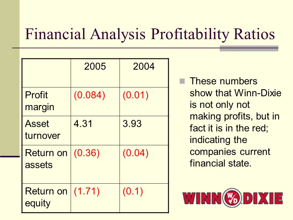Financial Analysis Profitability Ratios These numbers show that Winn-Dixie is not only not making profits, but in fact it is in the red; indicating the companies current financial state.