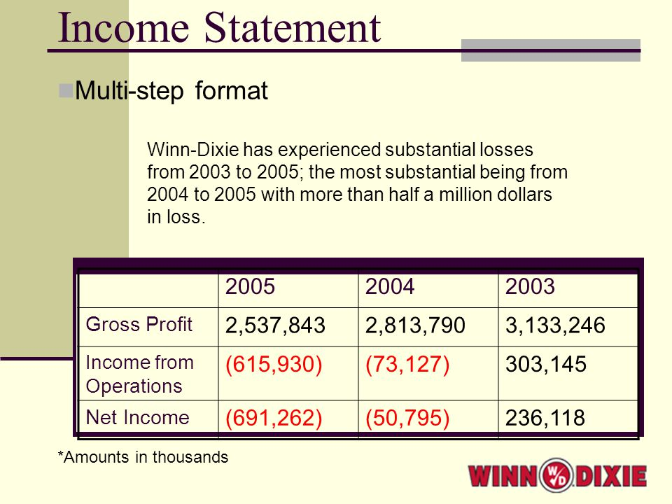 Income Statement Multi-step format 200520042003 Gross Profit 2,537,8432,813,7903,133,246 Income from Operations (615,930)(73,127)303,145 Net Income (691,262)(50,795)236,118 *Amounts in thousands Winn-Dixie has experienced substantial losses from 2003 to 2005; the most substantial being from 2004 to 2005 with more than half a million dollars in loss.