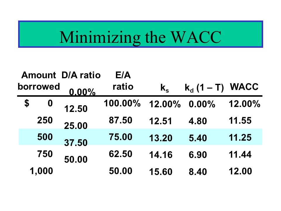 Minimizing the WACC Amount borrowed $ 0 250 500 750 1,000 D/A ratio 0.00% 12.50 25.00 37.50 50.00 WACC 12.00% 11.55 11.25 11.44 12.00 E/A ratio 100.00% 87.50 75.00 62.50 50.00 k s 12.00% 12.51 13.20 14.16 15.60 k d (1 – T) 0.00% 4.80 5.40 6.90 8.40