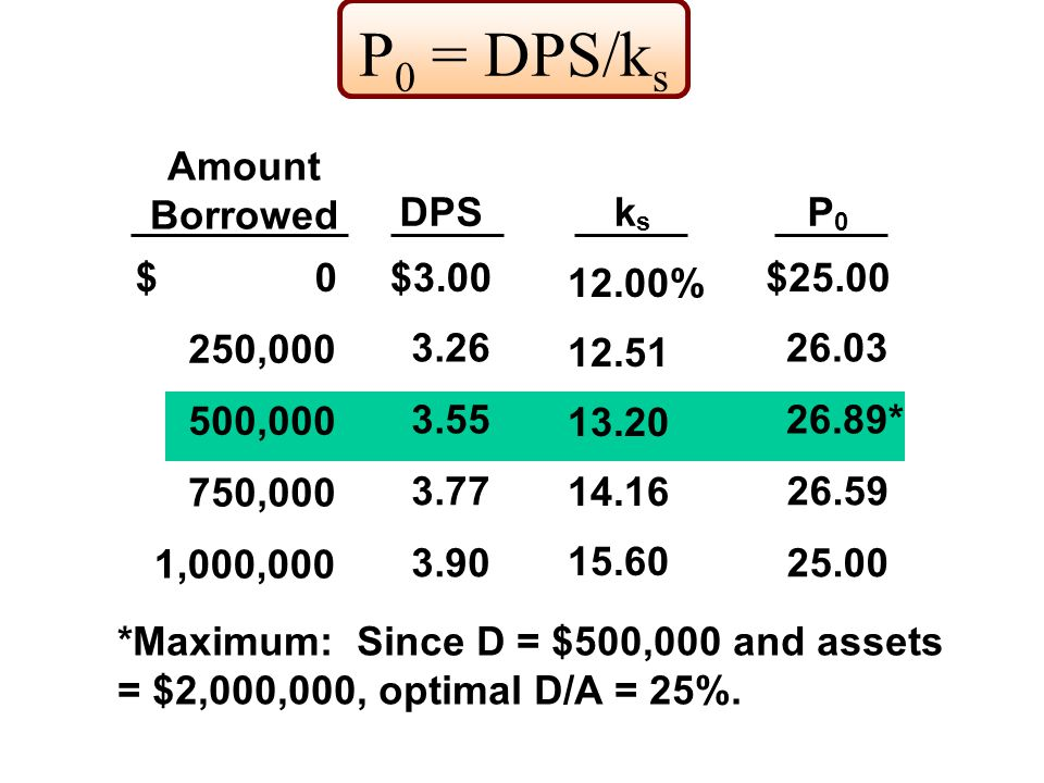 P 0 = DPS/k s Amount Borrowed DPSk s P 0 $ 0$3.00 12.00% $25.00 250,000 3.26 12.51 500,000 3.55 13.20 26.03 26.89* 750,000 3.77 14.16 26.59 1,000,000 3.90 15.60 25.00 *Maximum: Since D = $500,000 and assets = $2,000,000, optimal D/A = 25%.