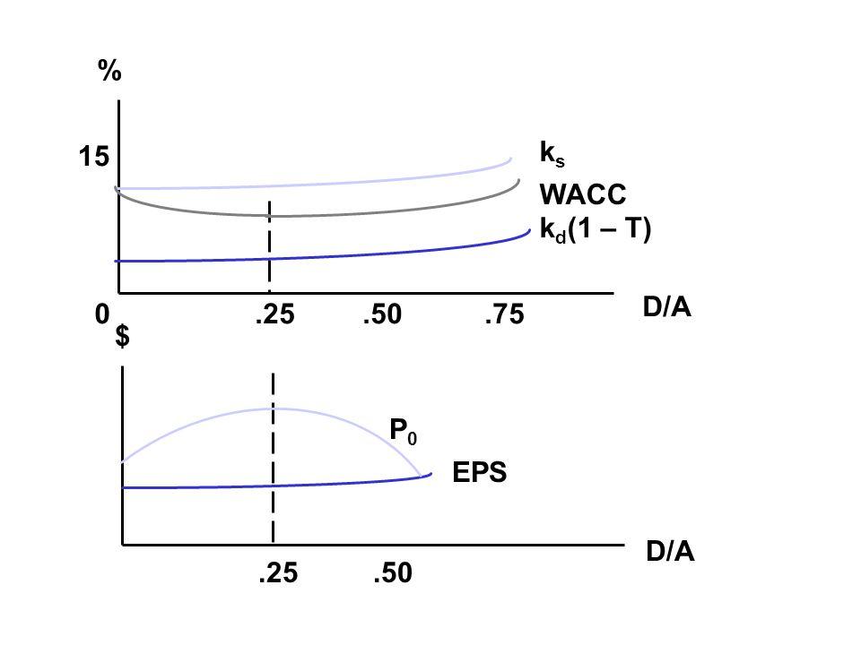 % 15 0.25.75.50 D/A ksks WACC k d (1 – T) $ D/A.25.50 P0P0 EPS