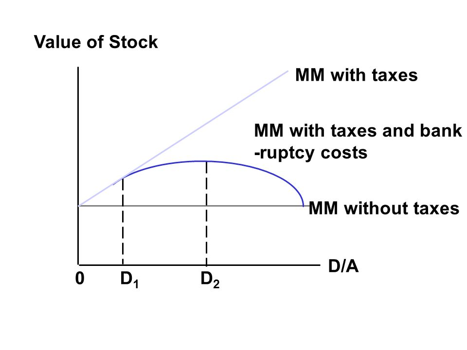 Value of Stock 0D1D1 D2D2 D/A MM with taxes MM with taxes and bank -ruptcy costs MM without taxes