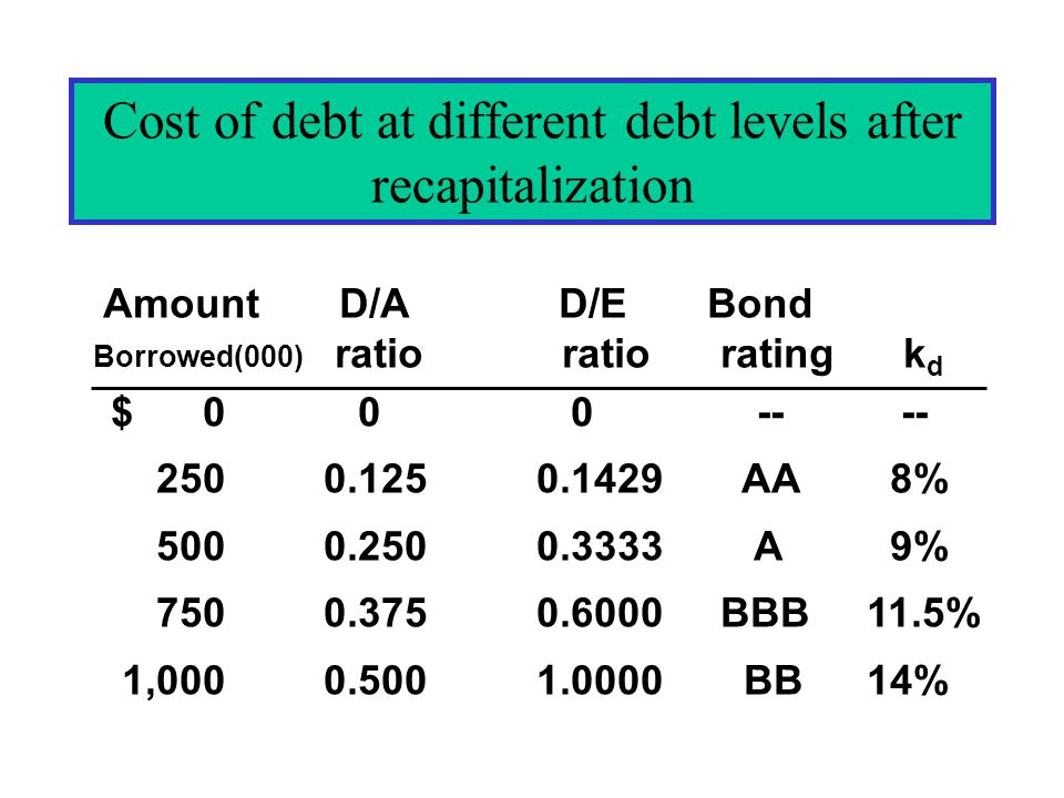 Amount D/A D/E Bond Borrowed(000) ratio ratio rating k d Cost of debt at different debt levels after recapitalization $ 0 0 0 -- -- 2500.1250.1429 AA 8% 5000.2500.3333 A 9% 7500.3750.6000 BBB 11.5% 1,0000.5001.0000 BB 14%