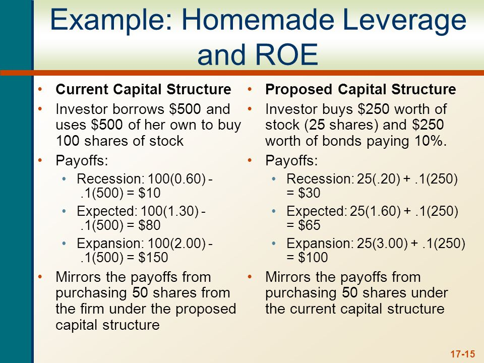 17-15 Example: Homemade Leverage and ROE Current Capital Structure Investor borrows $500 and uses $500 of her own to buy 100 shares of stock Payoffs: Recession: 100(0.60) -.1(500) = $10 Expected: 100(1.30) -.1(500) = $80 Expansion: 100(2.00) -.1(500) = $150 Mirrors the payoffs from purchasing 50 shares from the firm under the proposed capital structure Proposed Capital Structure Investor buys $250 worth of stock (25 shares) and $250 worth of bonds paying 10%.