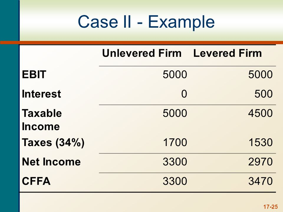 17-25 Case II - Example Unlevered FirmLevered Firm EBIT5000 Interest0500 Taxable Income 50004500 Taxes (34%)17001530 Net Income33002970 CFFA33003470