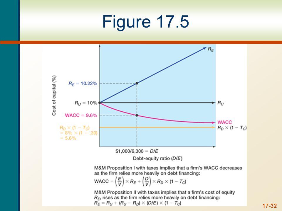 17-32 Figure 17.5