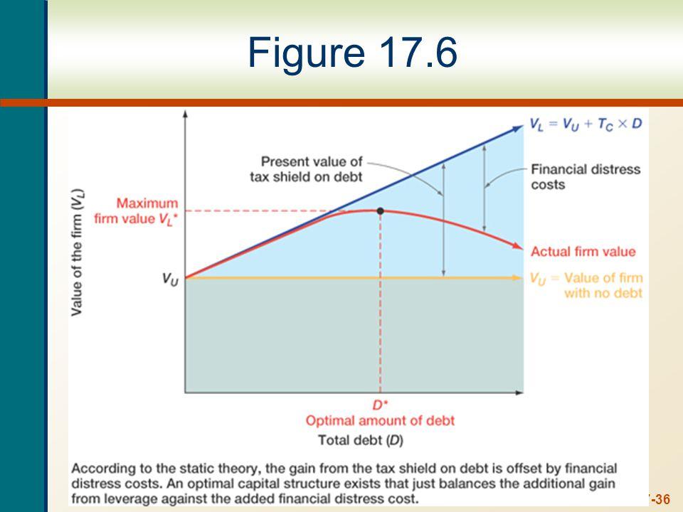 17-36 Figure 17.6