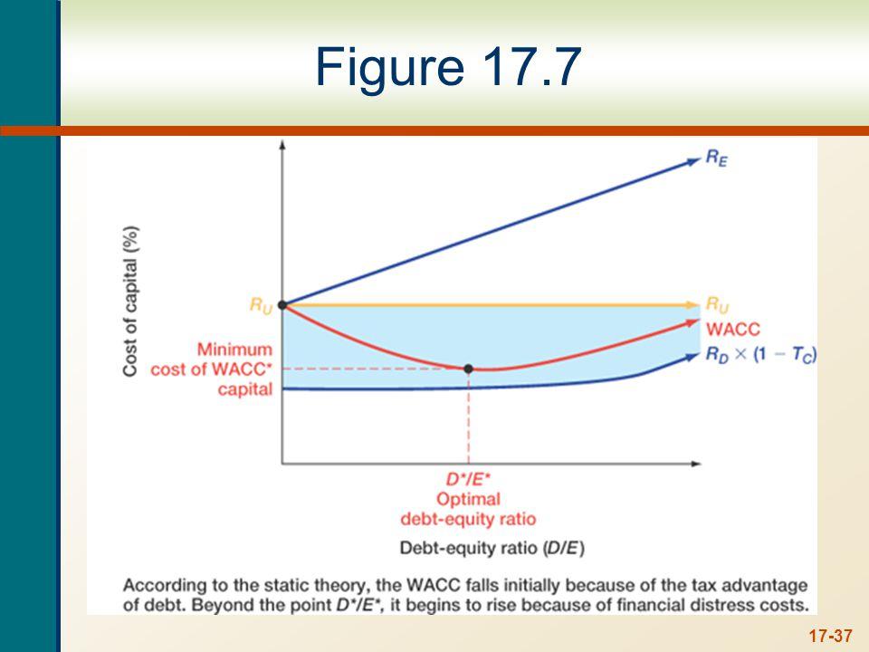 17-37 Figure 17.7