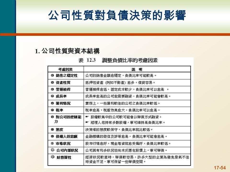 17-54 公司性質對負債決策的影響 1. 公司性質與資本結構 12.3
