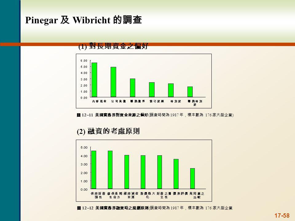 17-58 Pinegar 及 Wibricht 的調查 圖  美國實務界對資金來源之偏好 ( 調查時間為 1987 年,樣本數為 176 家大型企業 ) (2) 融資的考慮原則 圖  美國實務界融資時之規劃原則 ( 調查時間為 1987 年,樣本數為 176 家大型企業 (1) 對長期資金之偏好