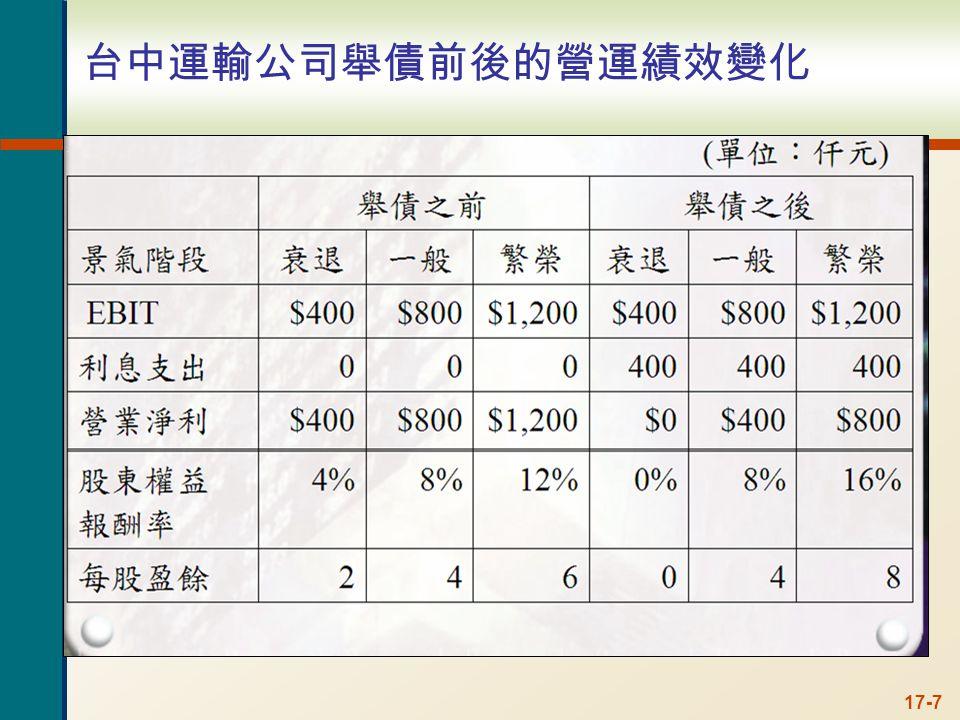 17-7 台中運輸公司舉債前後的營運績效變化