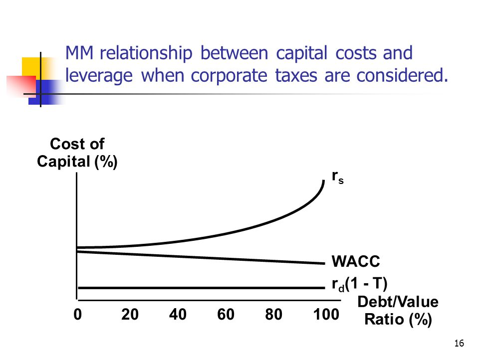16 Cost of Capital (%) 020406080100 Debt/Value Ratio (%) rsrs WACC r d (1 - T) MM relationship between capital costs and leverage when corporate taxes