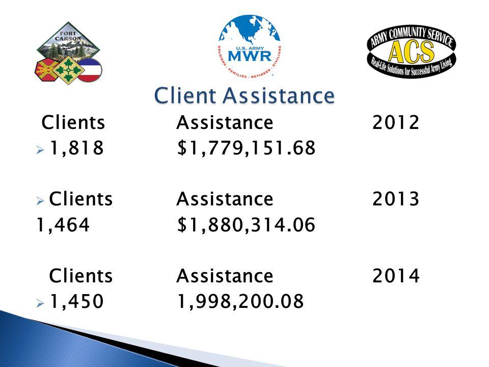 ClientsAssistance2012  1,818 $1,779,151.68  ClientsAssistance2013 1,464$1,880,314.06 ClientsAssistance2014  1,4501,998,200.08