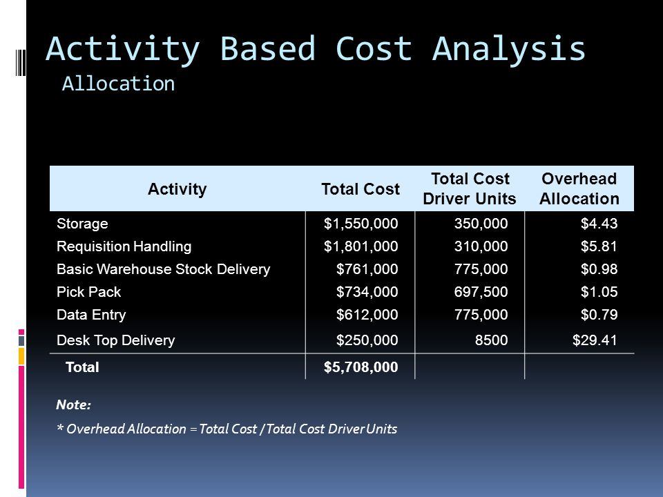 Activity Based Cost Analysis Allocation ActivityTotal Cost Total Cost Driver Units Overhead Allocation Storage$1,550,000350,000$4.43 Requisition Handling$1,801,000310,000$5.81 Basic Warehouse Stock Delivery$761,000775,000$0.98 Pick Pack$734,000697,500$1.05 Data Entry$612,000775,000$0.79 Desk Top Delivery$250,0008500$29.41 Total$5,708,000 Note: * Overhead Allocation = Total Cost / Total Cost Driver Units