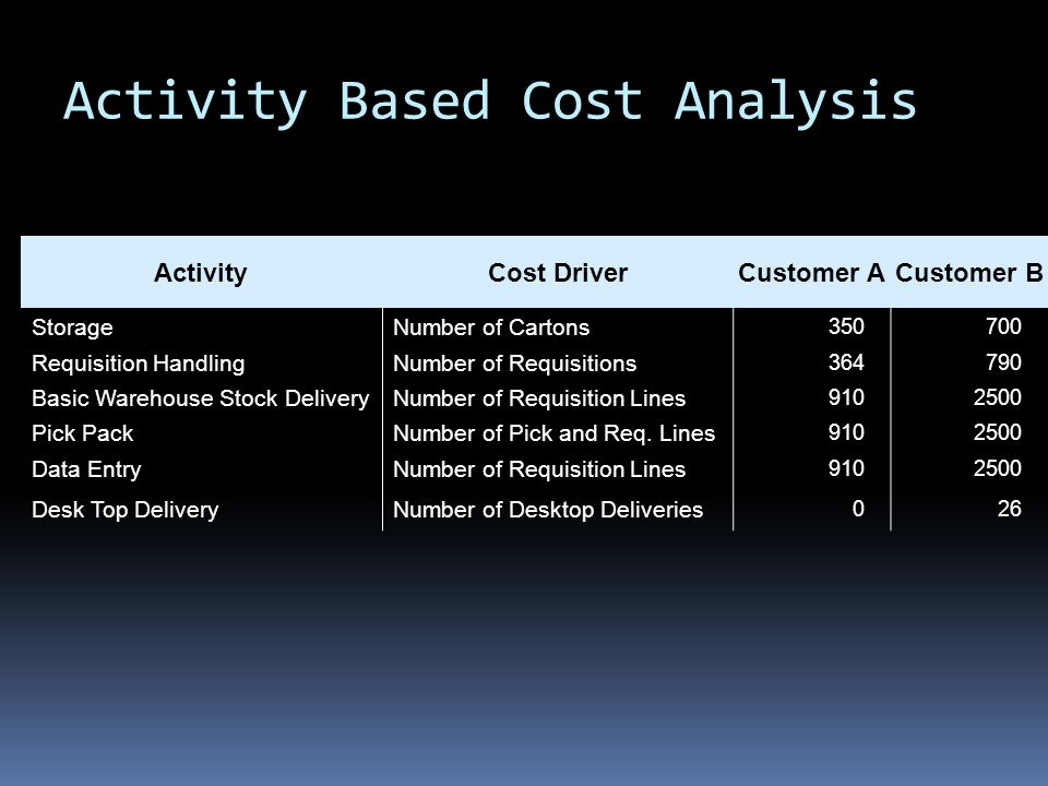 Activity Based Cost Analysis ActivityCost DriverCustomer ACustomer B StorageNumber of Cartons 350700 Requisition HandlingNumber of Requisitions 364790 Basic Warehouse Stock DeliveryNumber of Requisition Lines 9102500 Pick PackNumber of Pick and Req.