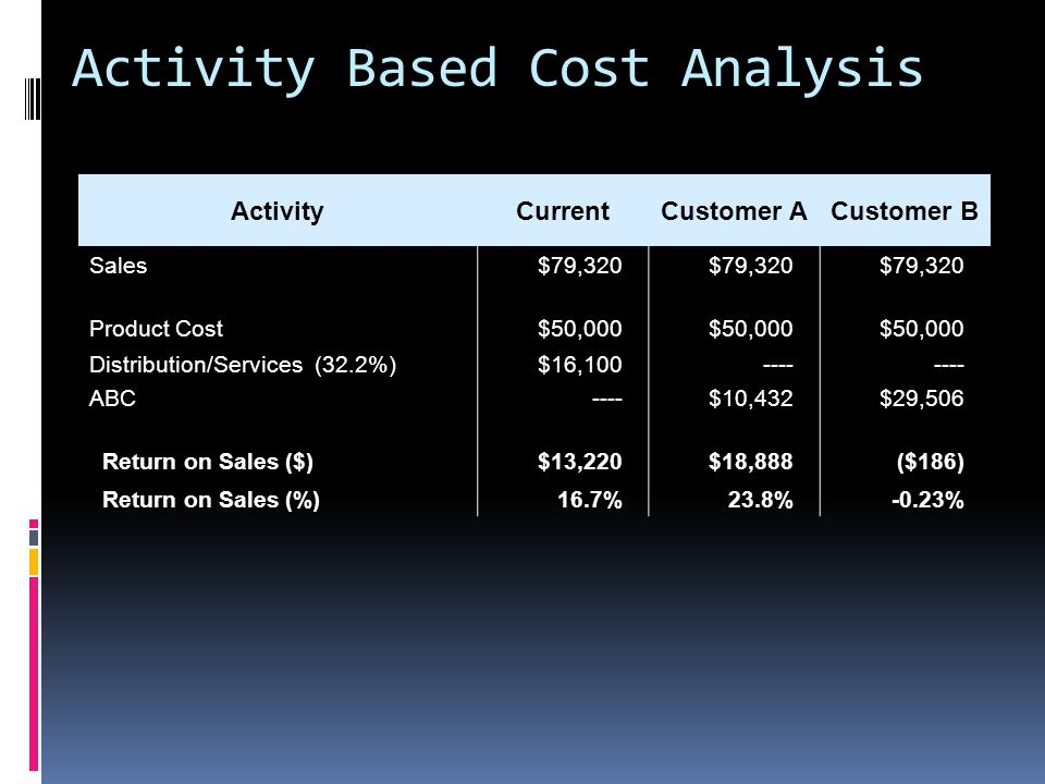Activity Based Cost Analysis ActivityCurrentCustomer ACustomer B Sales$79,320 Product Cost$50,000 Distribution/Services (32.2%)$16,100---- ABC----$10,432$29,506 Return on Sales ($)$13,220$18,888($186) Return on Sales (%)16.7%23.8%-0.23%
