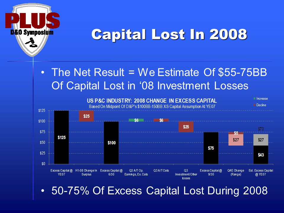 Capital Lost In 2008 The Net Result = We Estimate Of $55-75BB Of Capital Lost in '08 Investment Losses 50-75% Of Excess Capital Lost During 2008
