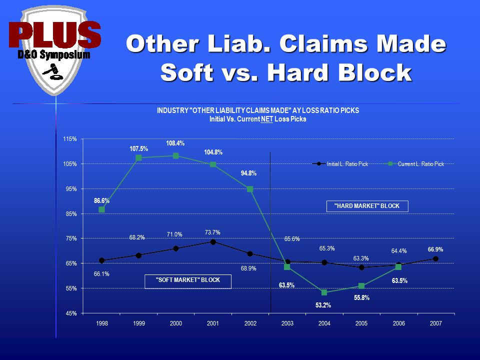 Other Liab. Claims Made Soft vs. Hard Block