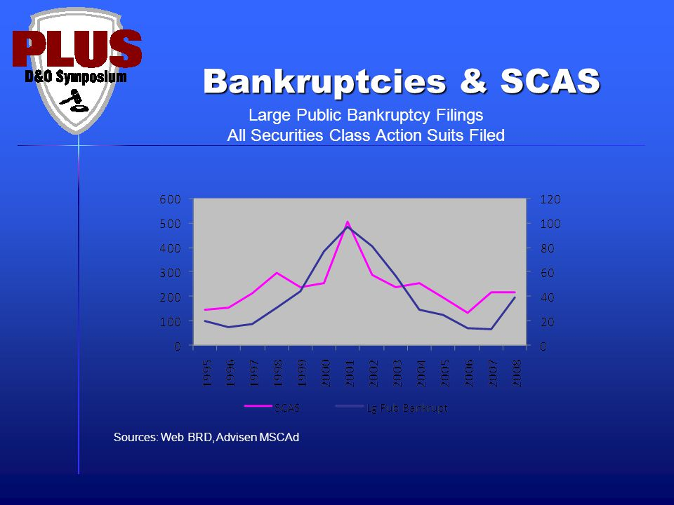 Bankruptcies & SCAS Large Public Bankruptcy Filings All Securities Class Action Suits Filed Sources: Web BRD, Advisen MSCAd