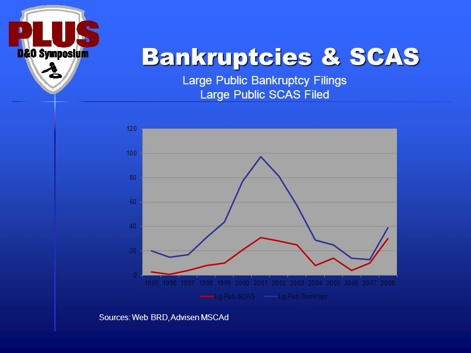 Bankruptcies & SCAS Large Public Bankruptcy Filings Large Public SCAS Filed Sources: Web BRD, Advisen MSCAd 77% of Companies Sued!