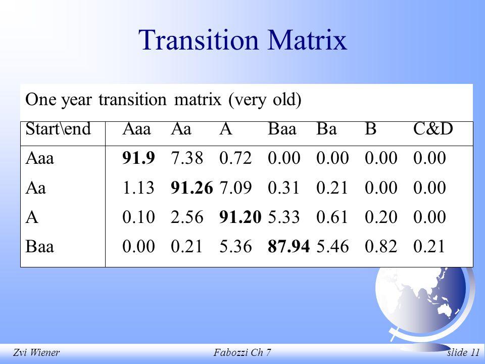 Zvi WienerFabozzi Ch 7 slide 11 Transition Matrix One year transition matrix (very old) Start\endAaaAaABaaBaBC&D Aaa91.97.380.720.000.000.000.00 Aa1.1391.267.090.310.210.000.00 A0.102.5691.205.330.610.200.00 Baa0.000.215.3687.945.460.820.21