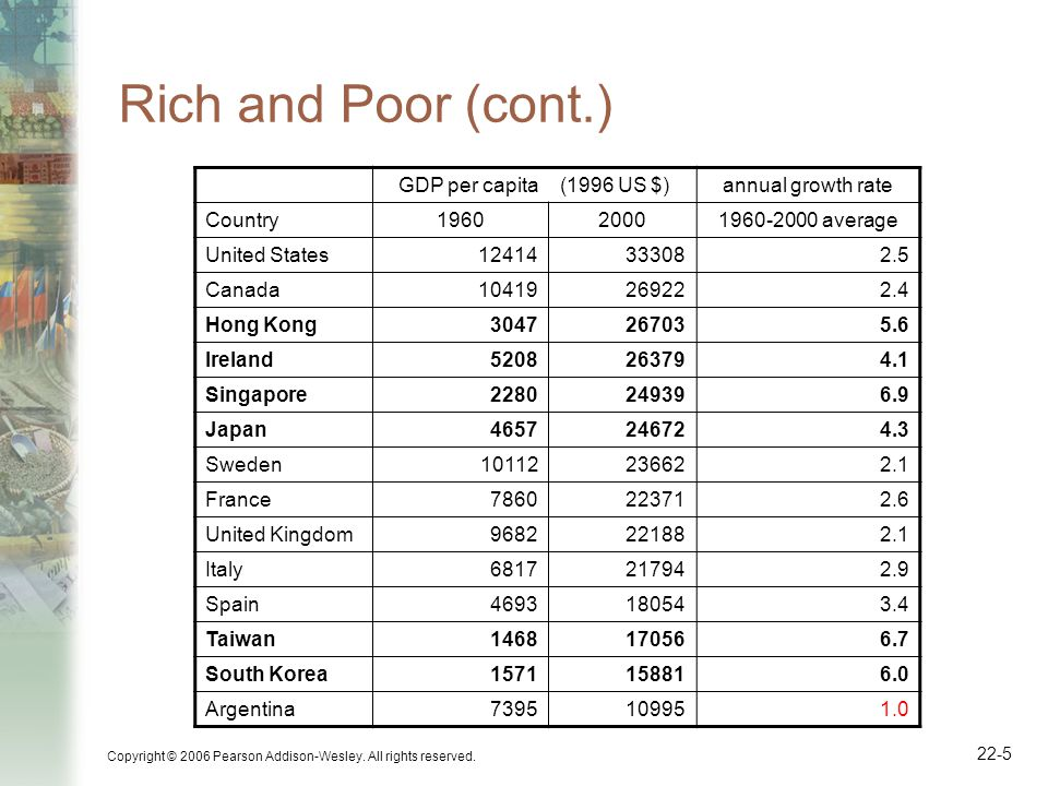 22-6 Rich and Poor (cont.) GDP per capita (1996 US $)annual growth rate Country196020001960-2000 average Malaysia214799373.9 Chile381899202.4 Mexico397087662.0 Brazil239571852.8 Thailand112168574.6 Venezuela77516420-0.5 Colombia252553801.9 Paraguay243746821.6 Peru311845831.0 China68537474.3 Senegal18331622-0.3 Ghana83213491.2 Kenya78012441.2 Nigeria1035713-0.9 Source: Alan Heston, Robert Summers and Bettina Aten, Penn World Table Version 6.1