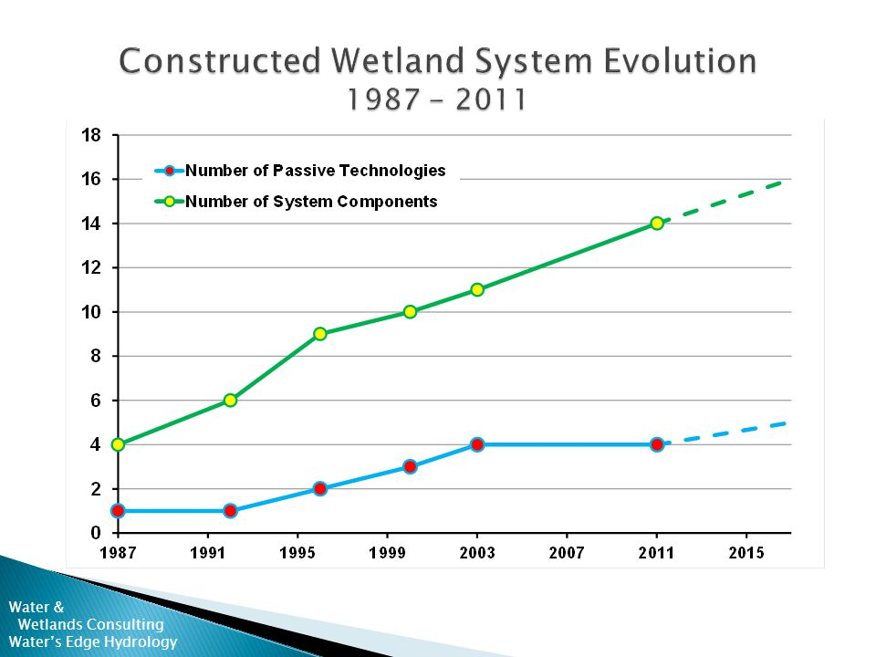  CCR leachate and AMD  Treating for pH, Fe, Mn  Free-form wetland cell designs in 1987  New SFW cells added in 1992 to improve Mn removal  MOBs added in 1996 for final compliance Water & Wetlands Consulting Water's Edge Hydrology