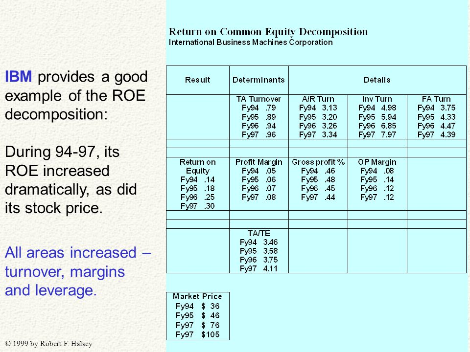 © 1999 by Robert F. Halsey IBM provides a good example of the ROE decomposition: During 94-97, its ROE increased dramatically, as did its stock price.