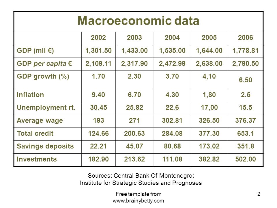 Free template from www.brainybetty.com 2 Macroeconomic data 20022003200420052006 GDP (mil €)1,301.501,433.001,535.001,644.001,778.81 GDP per capita €2,109.112,317.902,472.992,638.002,790.50 GDP growth (%)1.702.303.704,10 6.50 Inflation9.406.704.301,802.5 Unemployment rt.30.4525.8222.617,0015.5 Average wage193271302.81326.50376.37 Total credit124.66200.63284.08377.30653.1 Savings deposits22.2145.0780.68173.02351.8 Investments182.90213.62111.08382.82502.00 Sources: Central Bank Of Montenegro; Institute for Strategic Studies and Prognoses