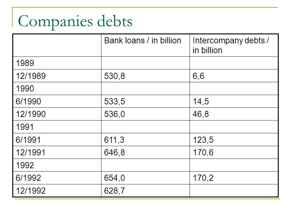 Companies debts Bank loans / in billionIntercompany debts / in billion 1989 12/1989530,86,6 1990 6/1990533,514,5 12/1990536,046,8 1991 6/1991611,3123,