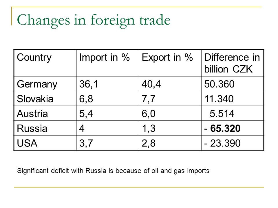 Changes in foreign trade CountryImport in %Export in %Difference in billion CZK Germany36,140,450.360 Slovakia6,87,711.340 Austria5,46,0 5.514 Russia41,3- 65.320 USA3,72,8- 23.390 Significant deficit with Russia is because of oil and gas imports