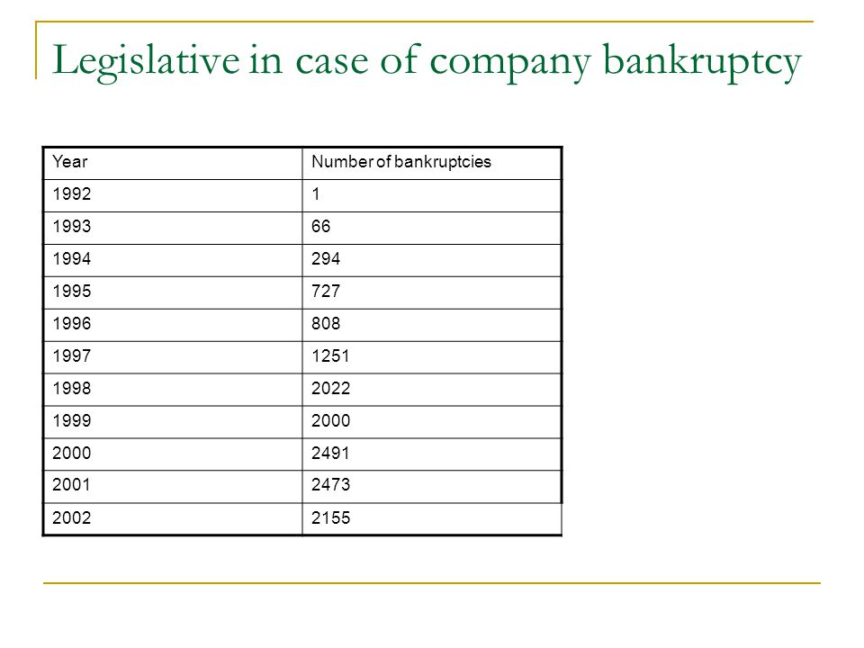 Legislative in case of company bankruptcy YearNumber of bankruptcies 19921 199366 1994294 1995727 1996808 19971251 19982022 19992000 2491 20012473 20022155