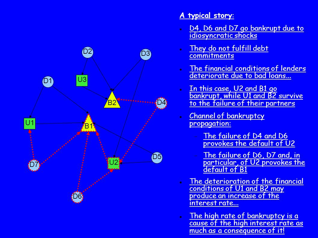 U1 D1 B1 D7 B2 U2 D3 D5 D6 D2 D4 U3 A typical story: D4, D6 and D7 go bankrupt due to idiosyncratic shocks They do not fulfill debt commitments The financial conditions of lenders deteriorate due to bad loans...