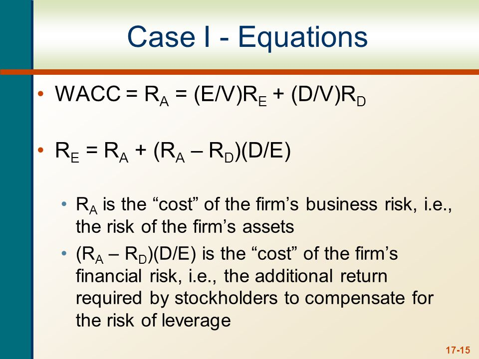 17-15 Case I - Equations WACC = R A = (E/V)R E + (D/V)R D R E = R A + (R A – R D )(D/E) R A is the cost of the firm's business risk, i.e., the risk of the firm's assets (R A – R D )(D/E) is the cost of the firm's financial risk, i.e., the additional return required by stockholders to compensate for the risk of leverage