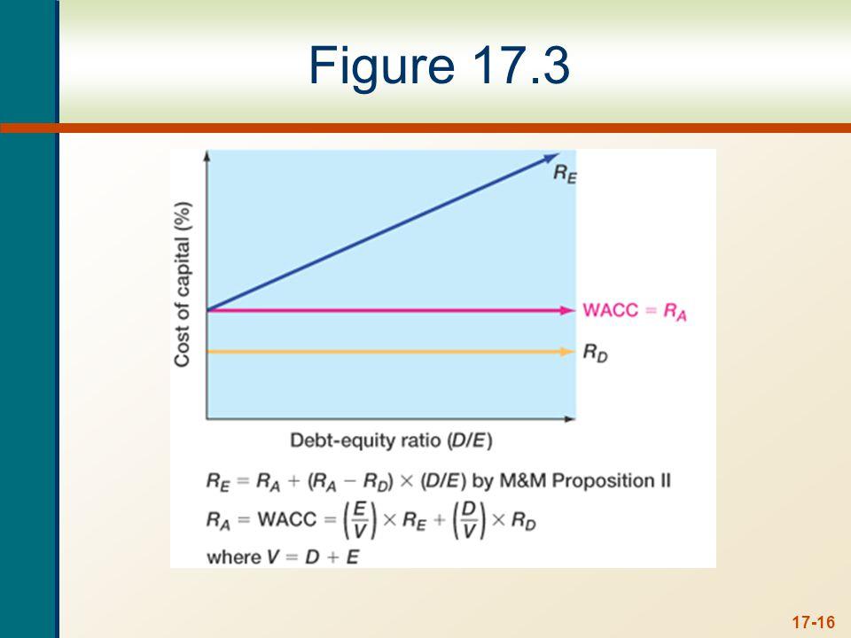 17-16 Figure 17.3