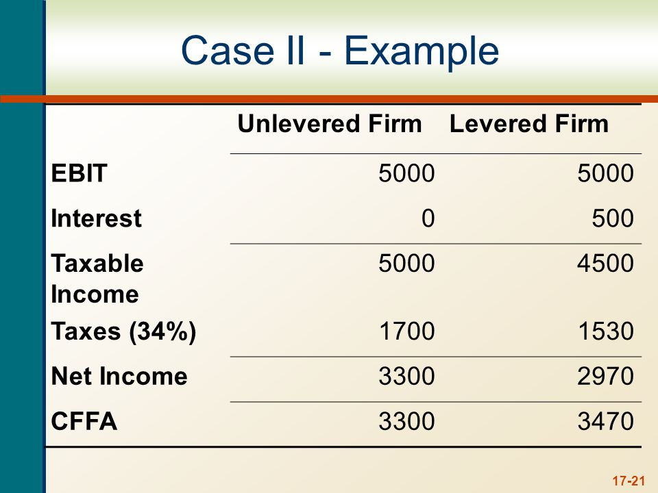 17-21 Case II - Example Unlevered FirmLevered Firm EBIT5000 Interest0500 Taxable Income 50004500 Taxes (34%)17001530 Net Income33002970 CFFA33003470