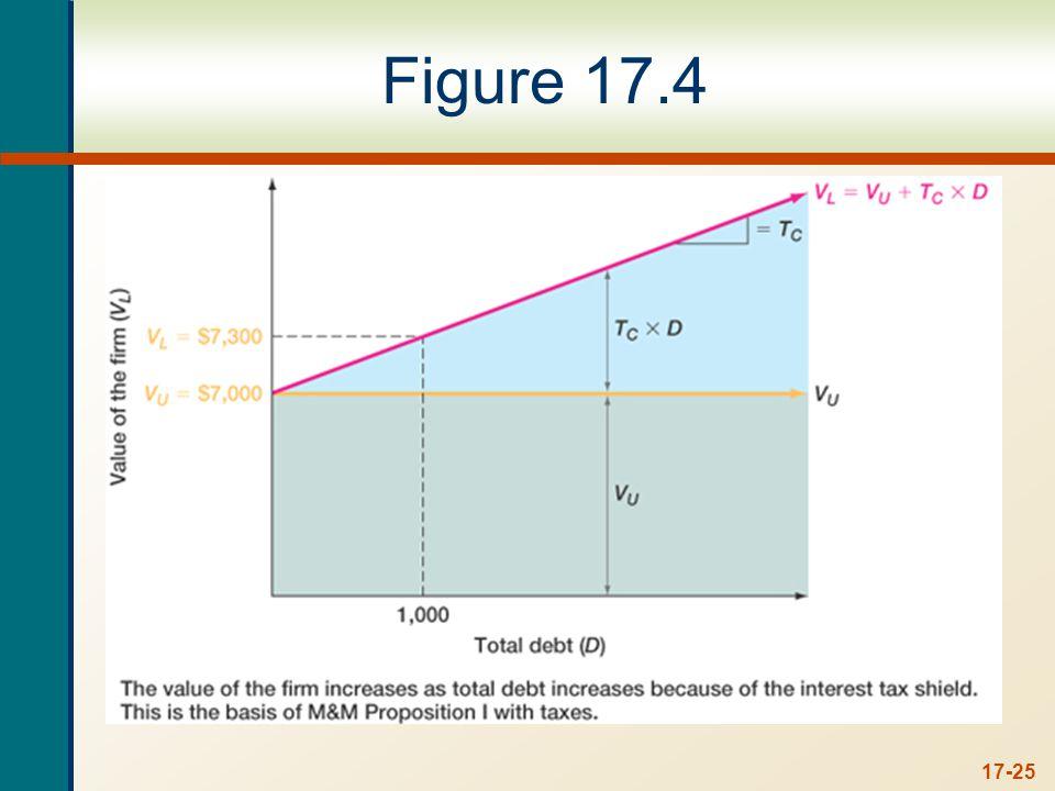 17-25 Figure 17.4