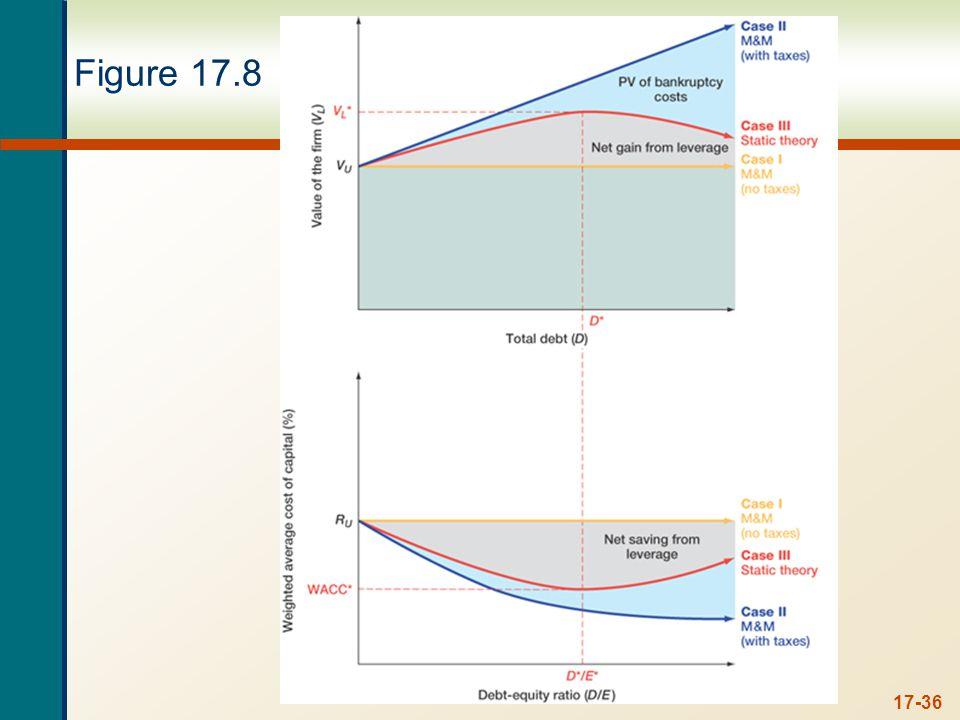 17-36 Figure 17.8