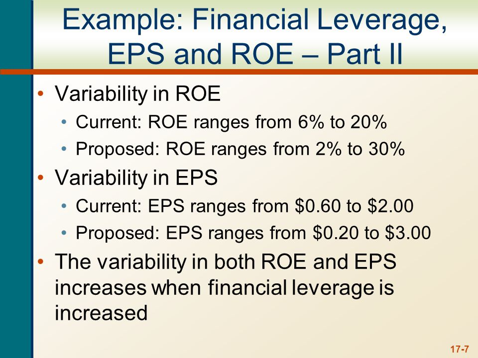 17-7 Example: Financial Leverage, EPS and ROE – Part II Variability in ROE Current: ROE ranges from 6% to 20% Proposed: ROE ranges from 2% to 30% Variability in EPS Current: EPS ranges from $0.60 to $2.00 Proposed: EPS ranges from $0.20 to $3.00 The variability in both ROE and EPS increases when financial leverage is increased