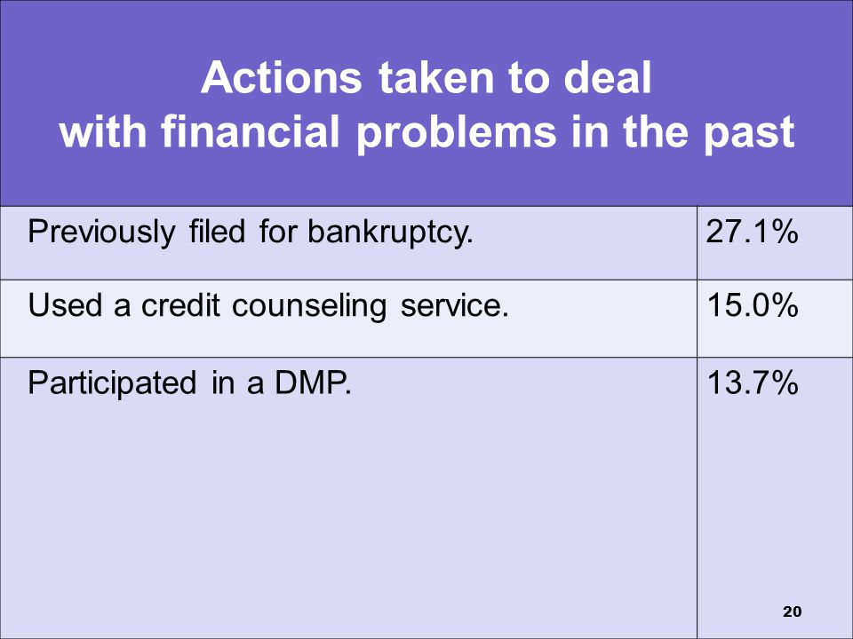Actions taken to deal with financial problems in the past Previously filed for bankruptcy.27.1% Used a credit counseling service.15.0% Participated in a DMP.13.7% 20