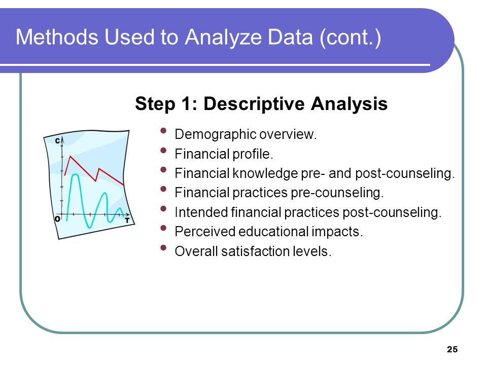 Methods Used to Analyze Data (cont.) Step 1: Descriptive Analysis Demographic overview.