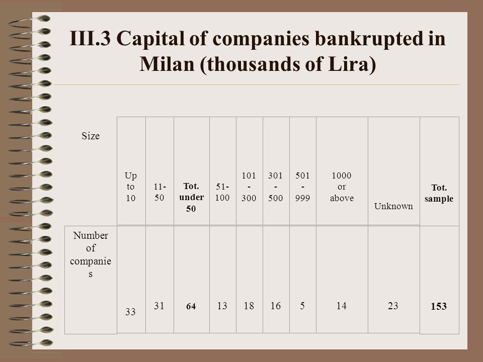 III.3 Capital of companies bankrupted in Milan (thousands of Lira) Size Up to 10 11- 50 Tot.