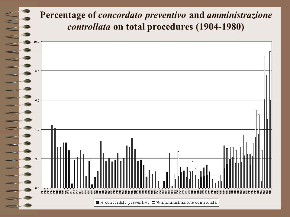 Percentage of concordato preventivo and amministrazione controllata on total procedures (1904-1980)