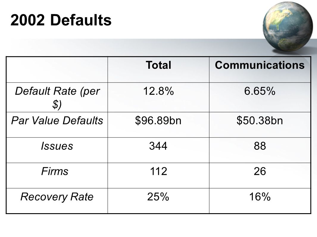 2002 Bankruptcies TotalCommunications No of Fillings11231 Pre-petition Liabilities $337.5bn$120.6bn In year 2002, the communications sector led the way in: Defaults (52% of total), about the same as in 2001 Number of defaulted firms (23%) Bankruptcies (36% of total)