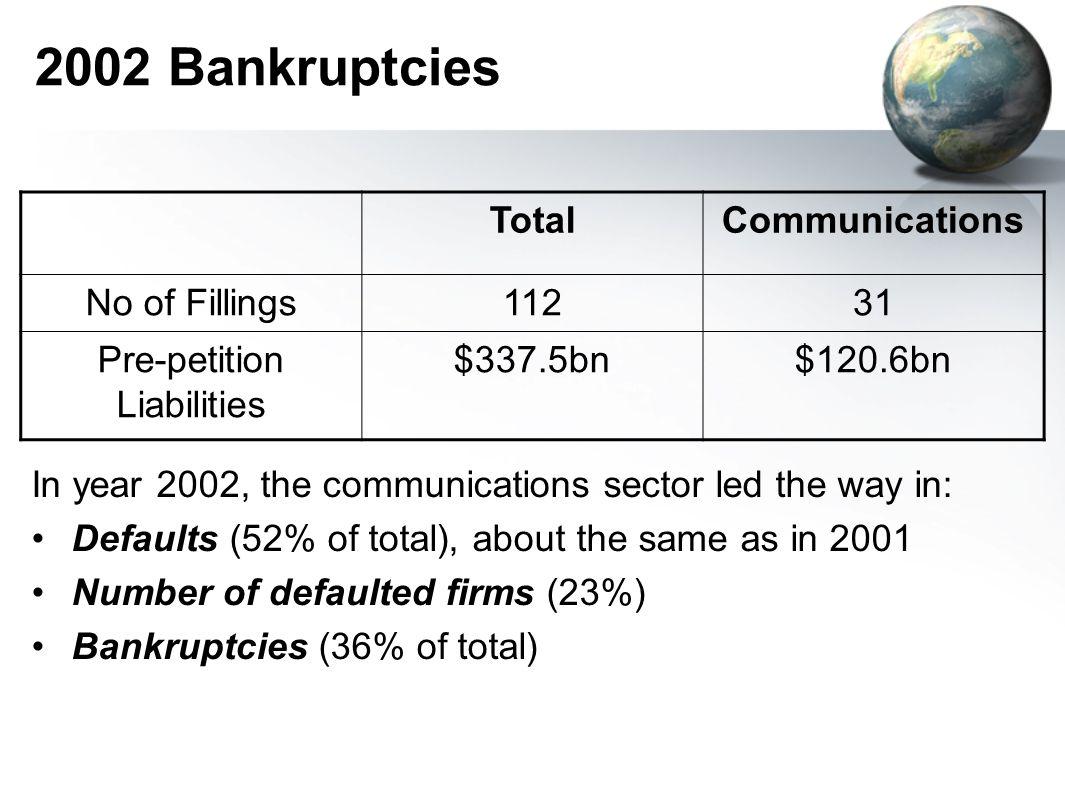 2002: Largest Telecom Bankruptcies CompanyBankruptcy DateLiabilities WorldCom7/21/2002$45.9bn Adelphia6/25/2002$17.3bn Global Crossing1/28/2002$14.6bn NTL5/8/2002$14.1bn Williams Comm.4/22/2002$7.1bn XO Comm.6/17/2002$5.8bn