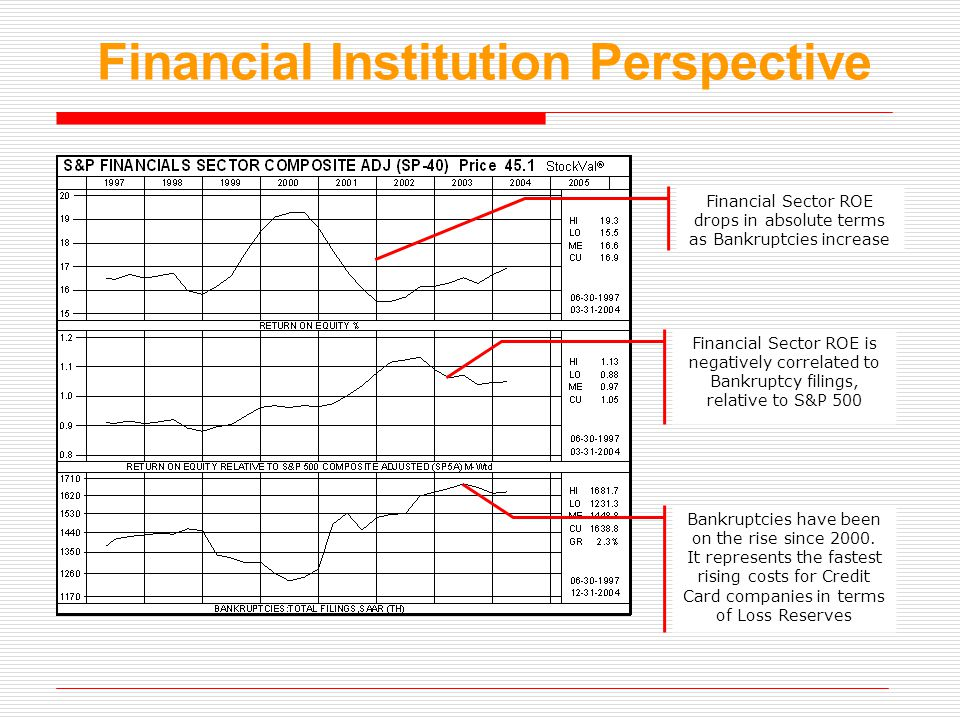 Financial Institution Perspective Financial Sector ROE drops in absolute terms as Bankruptcies increase Financial Sector ROE is negatively correlated